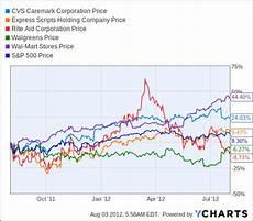 Walgreens Stock Price Chart Earnings Preview Cvs Caremark Cvs Health Corporation