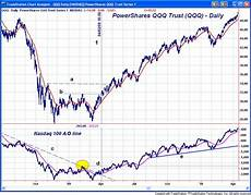 Nyse Ad Line Chart One Indicator Stock Traders Must Follow