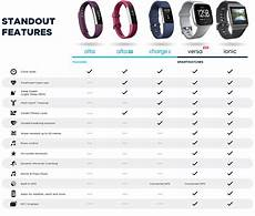 Fitbit Features Chart Fitbit Health Amp Fitness Tracker Currys