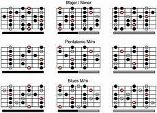 Printable Guitar Scales Guitar Control