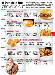 Mcdonald S India To List Calorie Counts Of All Its Foods