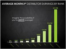 It Works Monthly Pay Chart Flab 2 Fab Want To Try An It Works Wrap For Free