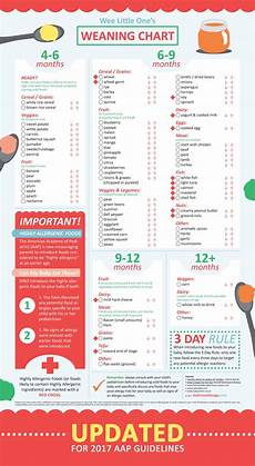 Weaning Food Chart Pin On Babies
