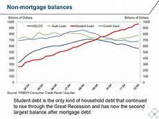 Student Loan Debt Chart 2015 An Unbeatable Investment For Millennials Bloomberg View