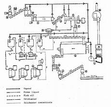 Chemical Plant Design Pdf The Production Of Fish Meal And Oil 3 The Process