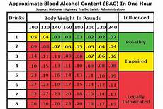 Breathalyzer Chart Breathalyzer Net Blog