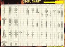 Stainless Steel Properties Comparison Chart Skl Diy Uptown Blade Steel Chart