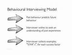What Is A Behavioral Based Interview Behavioral Based Interview Questions Behavioral Based