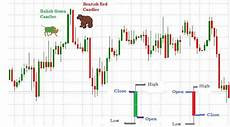 Trading Charts Explained Three Stock Chart Patterns That Every Investor Must Know