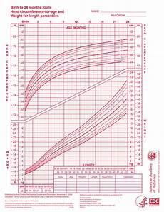 Growth Chart Girls Who Who Growth Chart Girls 0 24 Months Aap