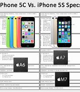 Image result for iphone 5c vs 5s price