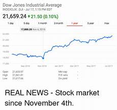 Indexdjx Dji Dow Jones Industrial Average Indexdjx Dji Jul 17115 Pm
