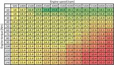 E85 Air Fuel Ratio Chart Air Fuel Ratio Lambda And Engine Performance X Engineer Org