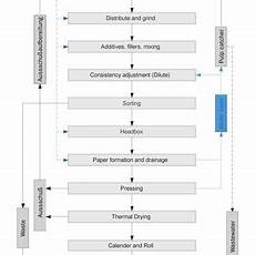 Flow Chart Of Amylase Production Pdf Industrial Liquid Effluents In The Pulp And Paper