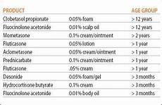 Topical Corticosteroids Chart Topical Corticosteroids Pictures Photos