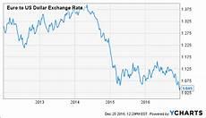 Euro Us Dollar Exchange Rate Chart My 3 European Reit Picks British Land Company The Plc