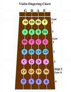 C Major Violin Finger Chart Violin Violin Scale Charts Major Scales The Violin
