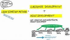 Lean Startup Methodology Lean Startup Method