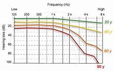 Hearing Loss Frequency Chart High Frequency Hearing Loss Treatment