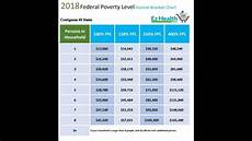 2018 Federal Poverty Level Chart Pdf How To Use The 2018 Federal Poverty Level Chart Youtube