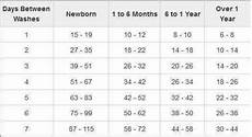 Cloth Diaper Sizes Chart Stash Size Recommendations Cloth Diapers Diaper Size Chart