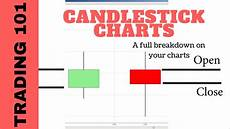 How To Understand Candlestick Chart Understanding Candlestick Charts Youtube