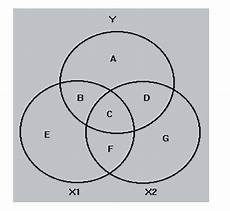 Partial And Semipartial Correlation Venn Diagram Regression Part Correlation And R Squared Cross Validated