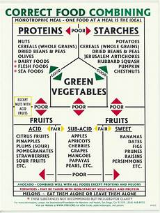 Food Combining Chart For Weight Loss Correct Food Combining Chart Ifnh