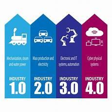 4th Industrial Revolution 4th Industrial Revolution Ebuyer Blog
