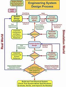 Diet Chart For Software Engineer Flowchart Outlining The Engineering System Design Process