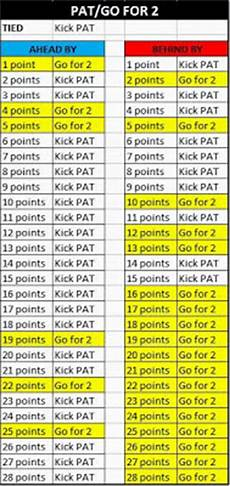 Shot 2 Pt Chart Kickers Only Made 93 Extra Points This Preseason Ign Boards