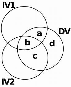 Partial And Semipartial Correlation Venn Diagram Semi Partial Correlation Wikiversity