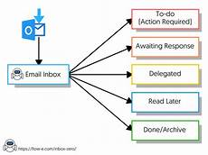 Email Chart The 2019 Guide To Achieving Inbox Zero Outlook Step By