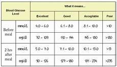 Glucometer Chart Hyperglycaemia Monitoring Blood Glucose