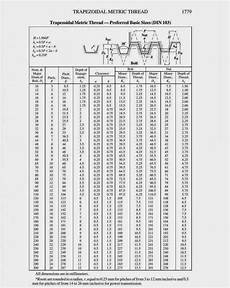 Acme Hitch Application Chart ร ปภาพท เก ยวข อง Metric Thread Acme Thread Metric