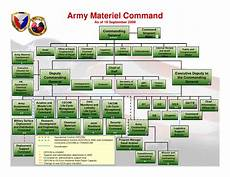 Army Materiel Command Org Chart Cambodia Military Science Military Organization