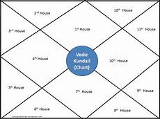 Kundali Vedic Birth Chart In Hindi Comparing Western Vs Vedic Indian Astrology Global