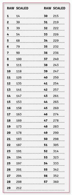 Shsat Score Conversion Chart Shsat Specialized High Schools Admissions Test Testing