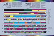Cable Tv Frequency Spectrum Chart 4 Best Images Of Cellular Channel Frequency Chart