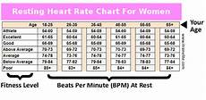 Normal Human Pulse Rate Chart Average Pulse Rate For Women Heart Rate Zones