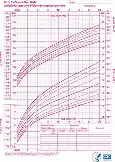 Youth Growth Chart Little Sproutings Your Child S Growth Charts Explained