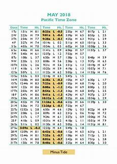 Charts May 2018 Tide Tables In Seaside Oregon S Favorite Vacation Destination