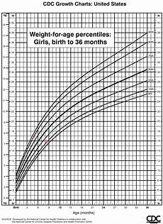 Baby Weight Chart Percentile Calculator Baby Growth Percentile Calculator Klse Malaysia