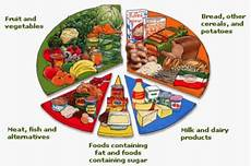 Your Pie Nutrition Chart Nutrition Year 3 And 4 Cheddar First School