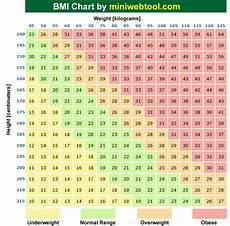 Bmi Chart Metric Metric Bmi Calculator