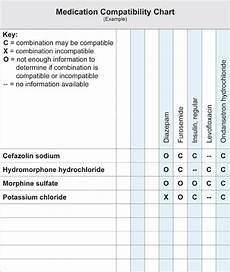 Medication Compatibility Chart Pdf Medication Administration 4