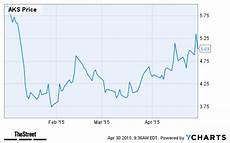 Aks Stock Chart 12 Steel Stocks You Should Sell Right Now Thestreet
