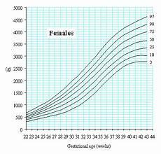 Ultrasound Percentile Chart Slhd Royal Prince Alfred Hospital Newborn Care