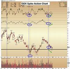Spike Chart Dec 28 2012 The Spike Indicator And Gold Morris Hubbartt
