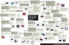 Football Draft Flow Chart Awesome Flowchart What Nfl Team Should I Root For